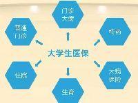 南京大学生医保攻略