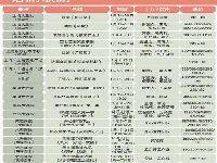 上海1月文艺菜单 | 音乐会演唱会话剧演