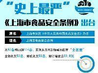 上海最新食品安全条例3月施行 食品企业
