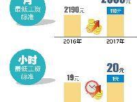 2017上海最低工资标准调整公布:涨至23