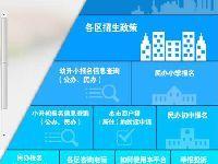 2017上海民办小学、初中网上报名即将开