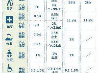 2017上海社保个人缴费最低是多少钱?