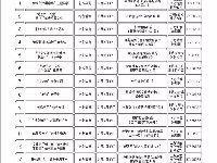 奉贤2018年1月文化菜单抢先看  精彩不容