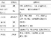 上海仁济医院招聘120多名工作人员 报名