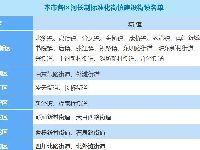 上海将建79个河长制标准化街镇|附街镇名