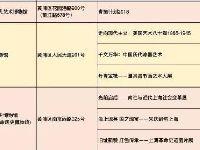 2019年1月上海31场展览免费参观|附详单