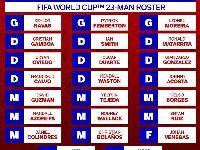 2018世界杯哥斯达黎加队阵容公布:哥斯达