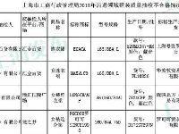 上海工商局抽检60组裙装:20组不合格|附