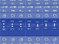 2018高考上海天气如何?阴到多云 平均气