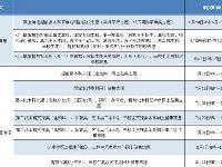 2018江西高考志愿填报时间安排及注意事