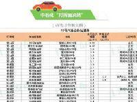1月15日油价上涨 上海这些加油站还能打