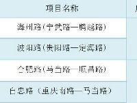 2019上海这11处积水点有大改善|附路段