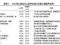 2018上海公立医疗机构病人满意度调查报