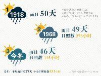 申城阴雨湿哒哒 未来半年至少还有4个雨