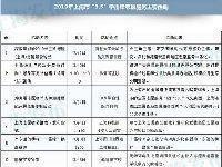 2019上海學雷鋒志愿活動時間安排表一覽