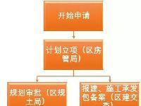 徐汇多层住宅加装电梯申请流程公布 每台