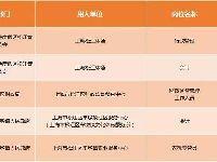 2019上海事业单位工作人员公开招聘启动