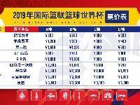 2019男篮世界杯门票价格一览