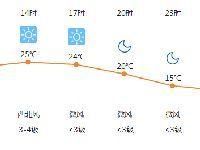 23日沈阳多云转晴 气温舒适