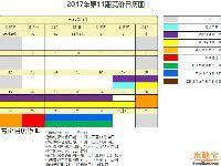 2017年11月深圳车牌竞价重要流程、时间