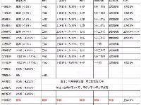 深圳六大行取消房贷折扣 贷款300万30年