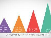 广东产业转型升级总体水平走在全国前列