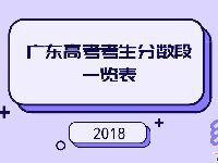 2018年广东高考考生成绩分数段(文理+音
