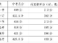 江阴一中中考分数线(附历年中考分数线