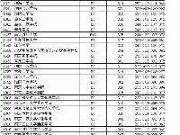 2017江苏高考二本投档线