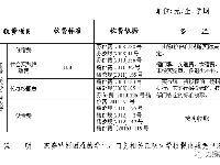 2017无锡秋季学费标准(中小学+高中)