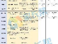 2017年西安重点高中中考预估线一览