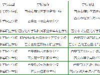 西安雁塔区职业中学名单