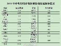 2018陕西5800名特岗教师招聘计划