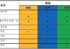 2017北京平谷区小升初特长生招生学校名单及项目汇总