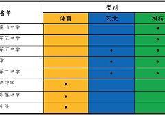 2017北京房山区小升初特长生招生校名单及项目汇总