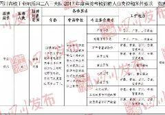4月四川各市州人事考试招聘公告汇总(公务员+事业编)