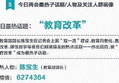 """2017年3月12日-13日两会新闻热点 """"教育改革""""成最热话题"""