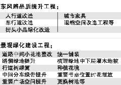 2017广州越秀区拟投1.5亿扮靓东风路 升级改造方案一览