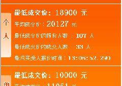 2017年4月广州车牌竞价结果:个人均价20127元