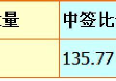 2018年8月广州车牌摇号中签率一览