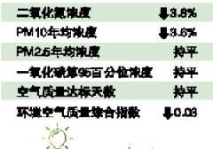 广州国六标准是否2019年3月1日实施?市环保局称待公布
