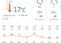 佛山今日天气:阴天 最低气温17℃