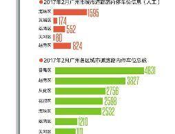 2017年广州停车位哪里多?番禺居八区之首近5000个