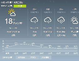 2017年3月28日广州天气预报:多云到晴 18℃~26℃