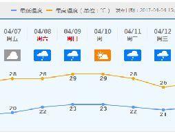 """未来两天天气温暖干燥 7日起将下""""清明雨"""""""