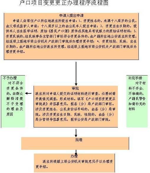 幼儿园课堂教学过程结构流程图