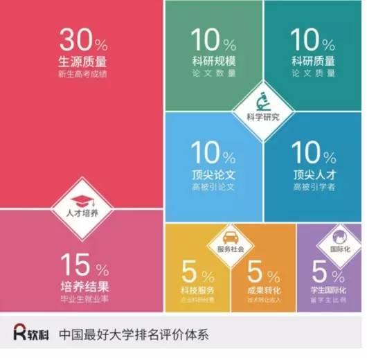 2017中国最好大学排名(完整版单)