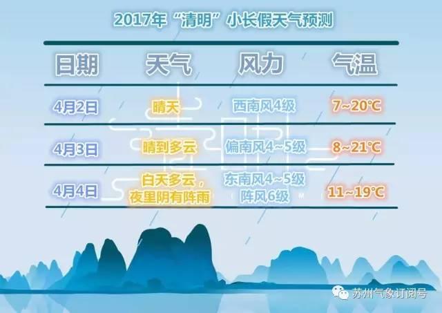 2017苏州清明节天气多云为主 最低气温仅7℃
