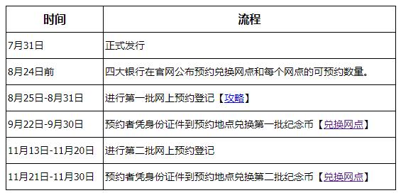 建军90周年纪念币预约兑换时间表