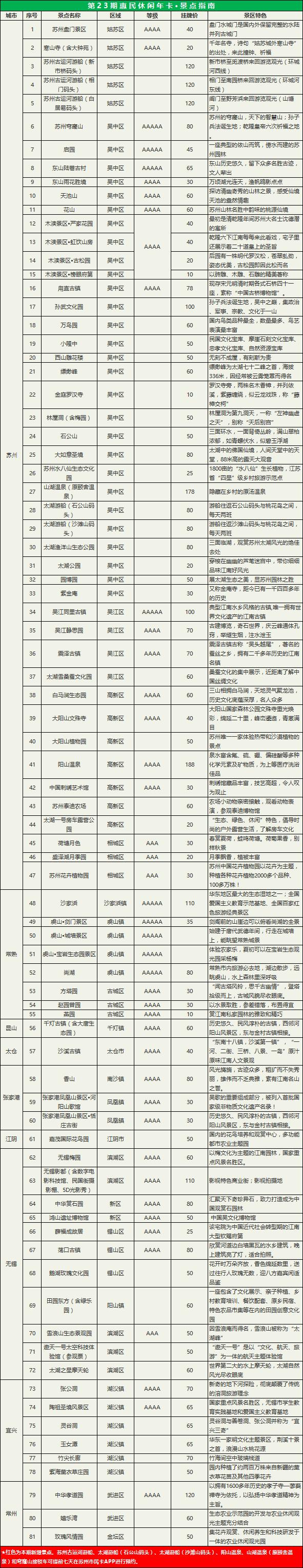 2018年惠民休闲卡12月1日开办(附详细办理指南)